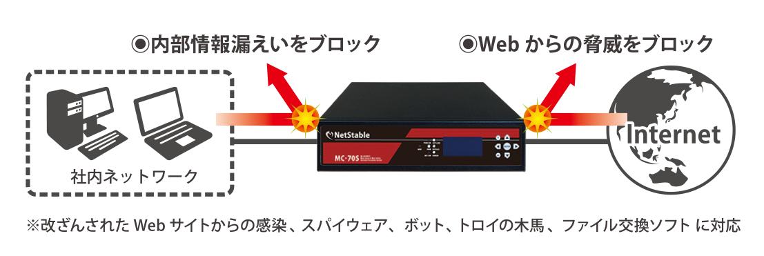 NetStableが不正な通信や攻撃を防ぐイメージ