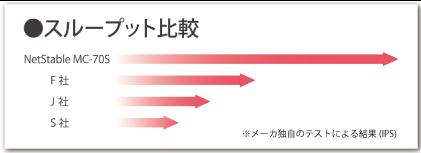 NetStableのスループット比較イメージ