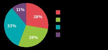 株式会社ワコムアイティ Lafadio Passをダウンロードしている人と答えた人の使用頻度のグラフ