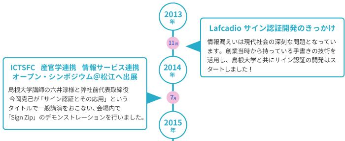 株式会社ワコムアイティの歴史 2013-2014
