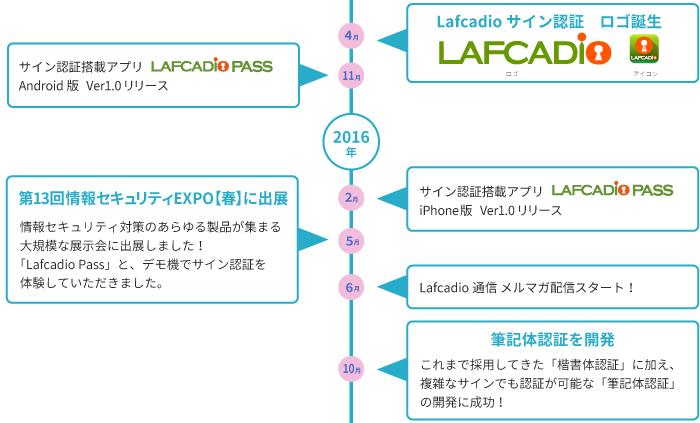 株式会社ワコムアイティの歴史 2015-2016