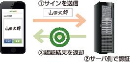 LafcadioSDKのイメージ図
