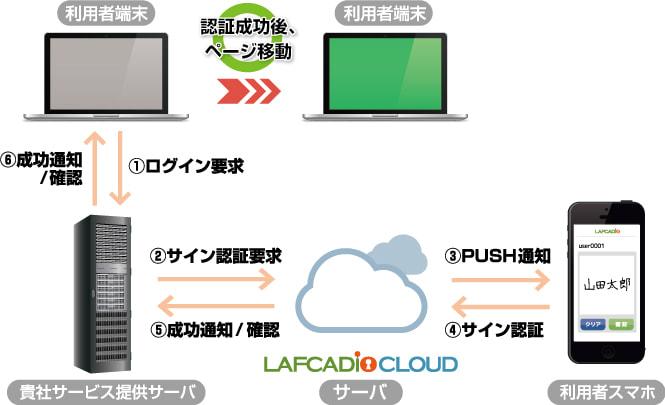 クラウド型サイン認証サービス LAFCADIO CLOUD のサービスイメージ